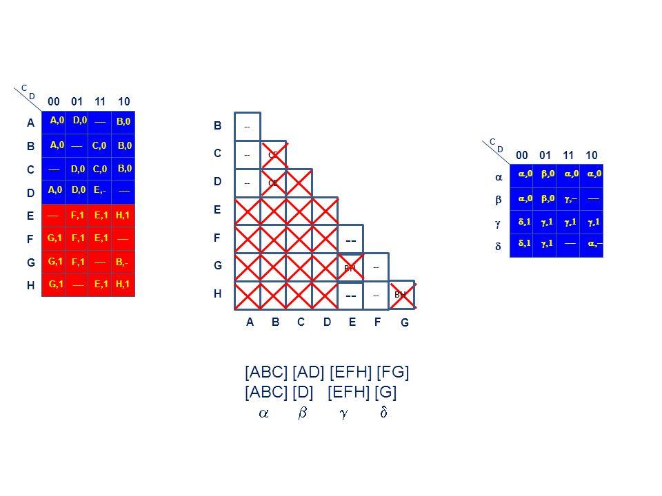 [ABC] [AD] [EFH] [FG] [ABC] [D] [EFH] [G] a b g d 00 01 11 10 A B C D